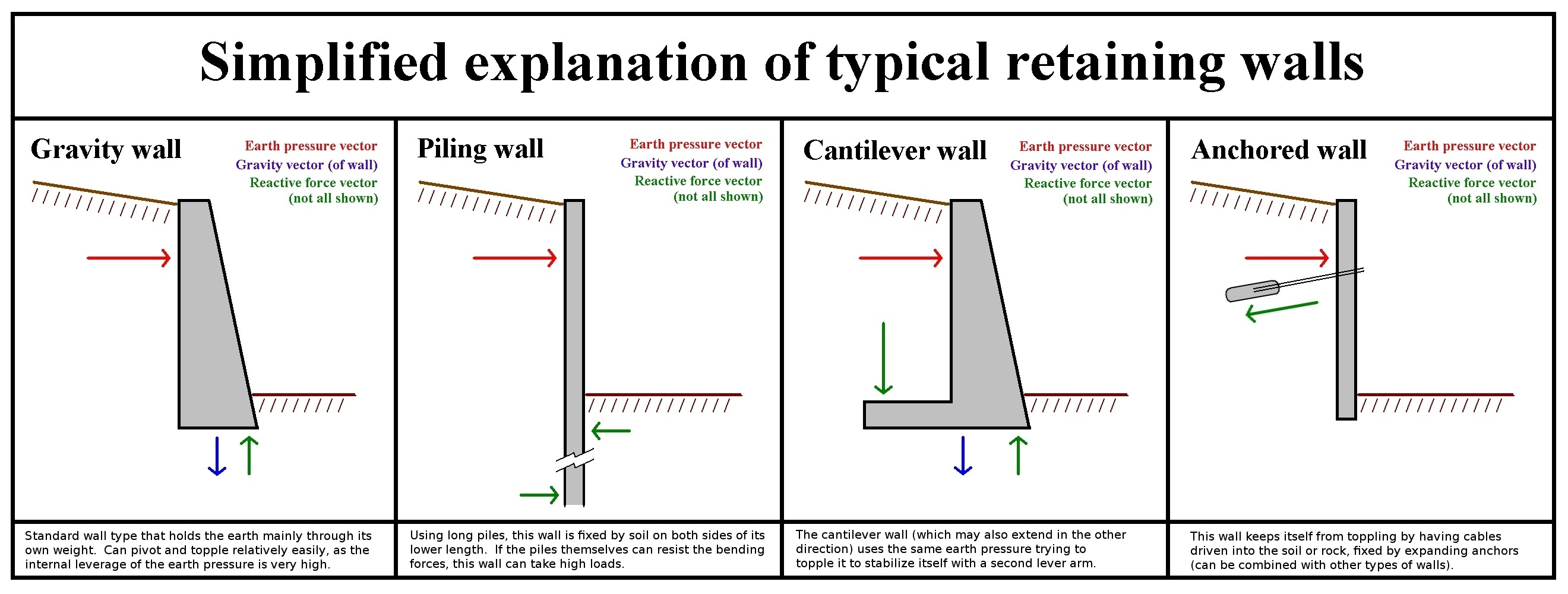 Buttress Wall Design Example : File:Retaining Wall Type Function.jpg - Wikimedia Commons