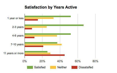 Satisfaction Poll - Satisfaction by Years Active.png