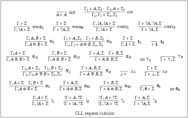 Sequent calculus for classical linear logic.png