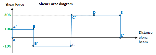 Shear Force Diagrams Download Wiring Diagrams