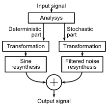 Spectral modeling synthesis