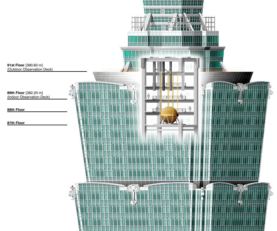 File:Taipei 101 Tuned Mass Damper.png - Wikipedia, the free ...