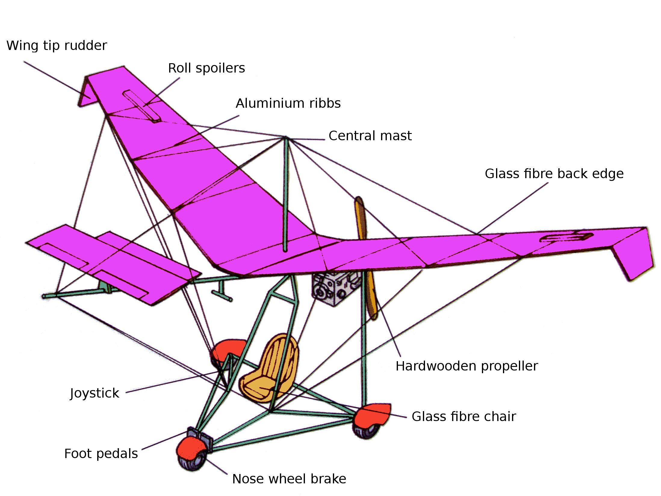 File:Ultralight trike components.JPG - Wikimedia Commons
