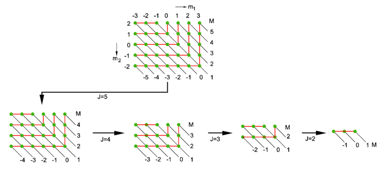 Angular momentum coupling knowino angular momentum coupling of j13 and j22 green dots are product vectors the endings of the diagonal lines in the diagrams are marked on the right hand ccuart Images