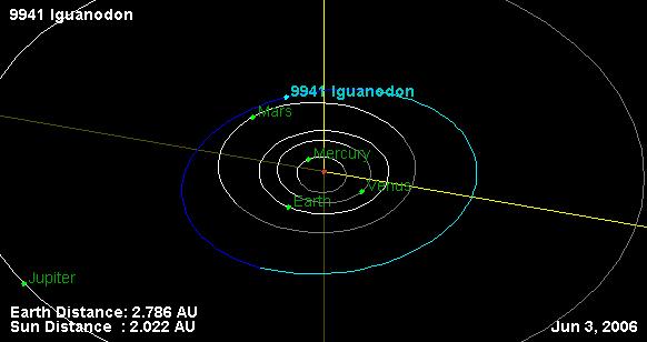 file 9941 iguanodon orbit diagram jpg wikimedia commons : orbit diagram - findchart.co