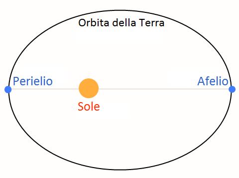 Wikipedia-afelio perielio