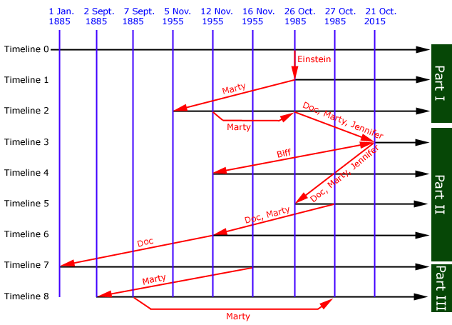 The multiple Back to the Future timelines.