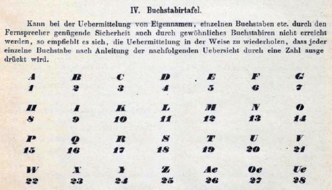 Buchstabiertafel aus Berliner Telefonbuch von 1895