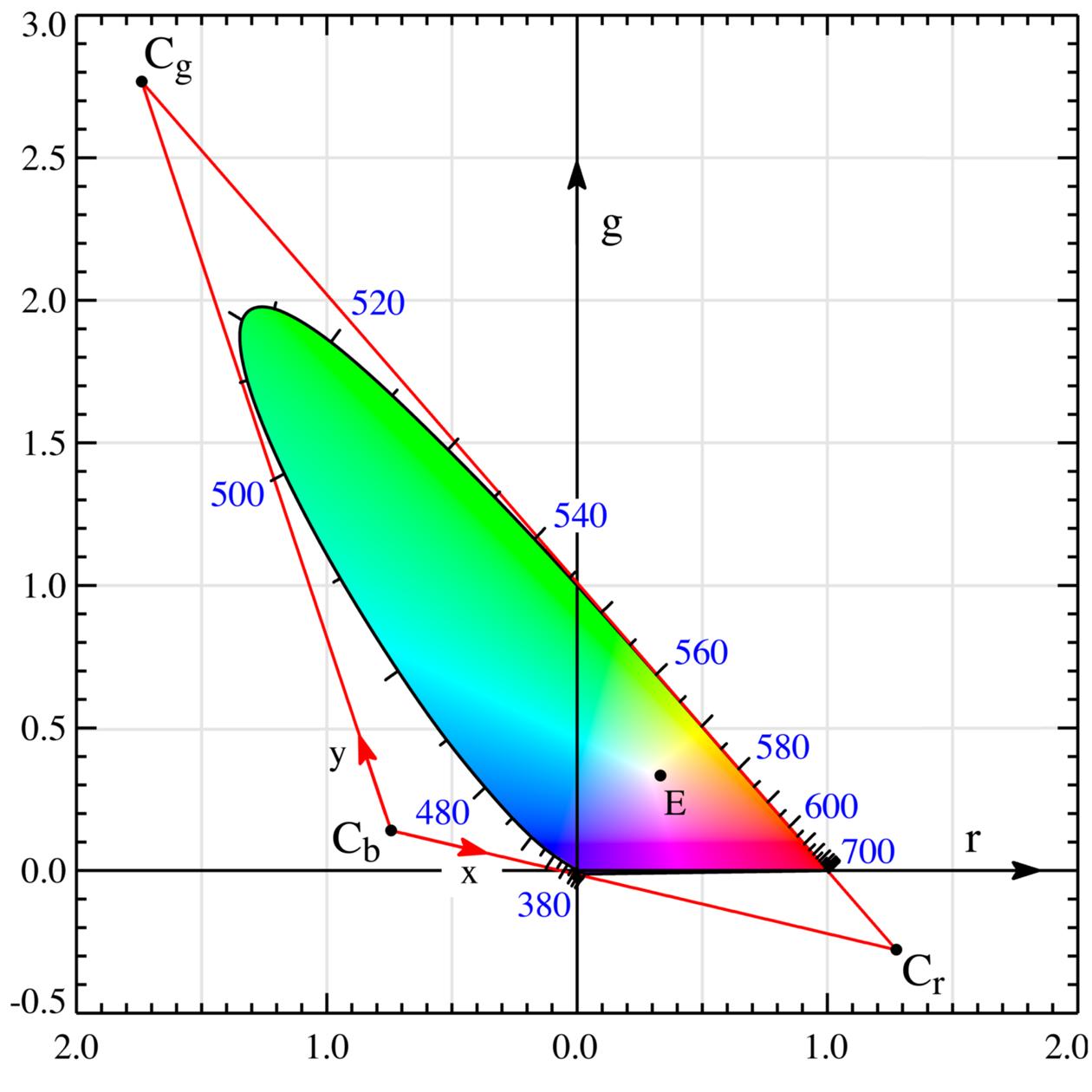 chromaticity_diagram