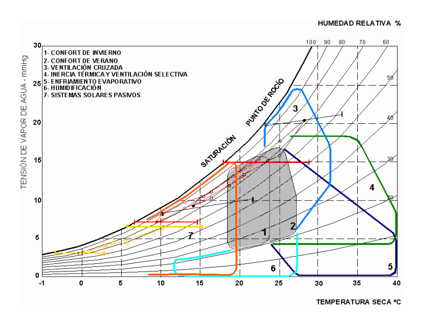 Confort higrot rmico wikipedia la enciclopedia libre for Arquitectura sustentable pdf