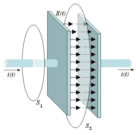 Carica e scarica di un condensatore piano lab2go wiki for Generatore di piano