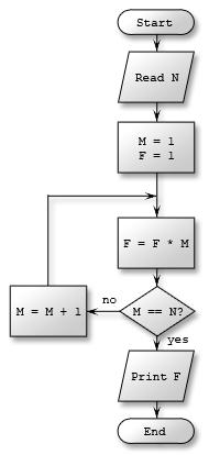 خارطة الانسياب - ويكيبيديا