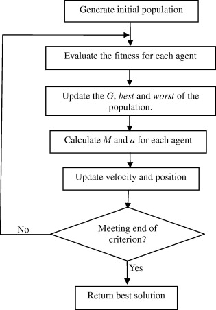 Algorithm And Flow Chart: GSA flowchart from Information Sciences Volume 179 Issue 13 ,Chart