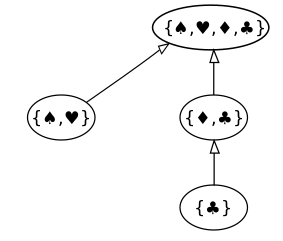 Hasse Diagram Wikipedia