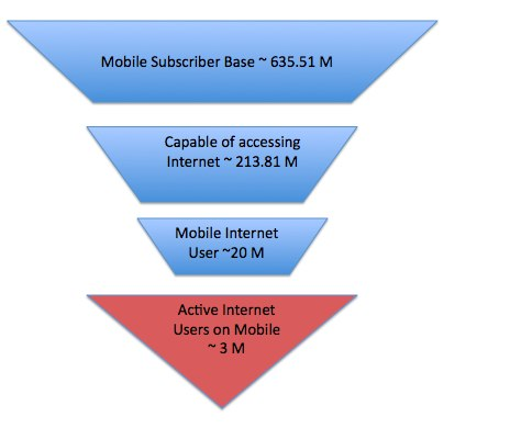 India Mobile users funnel.jpg