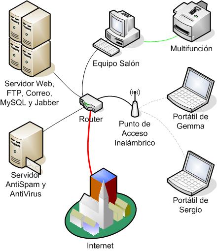 Tipos de redes lan man wan pdf