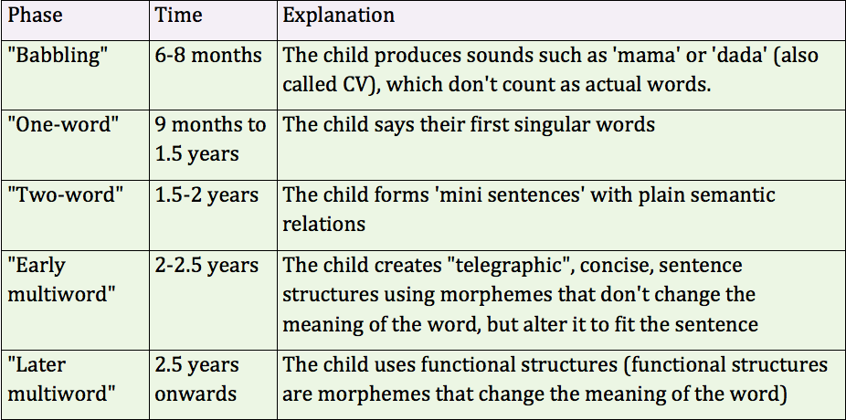 child language acquisition understanding language Textbook introduces the field of child language acquisition, understanding of the fundam understanding child language acquisition.