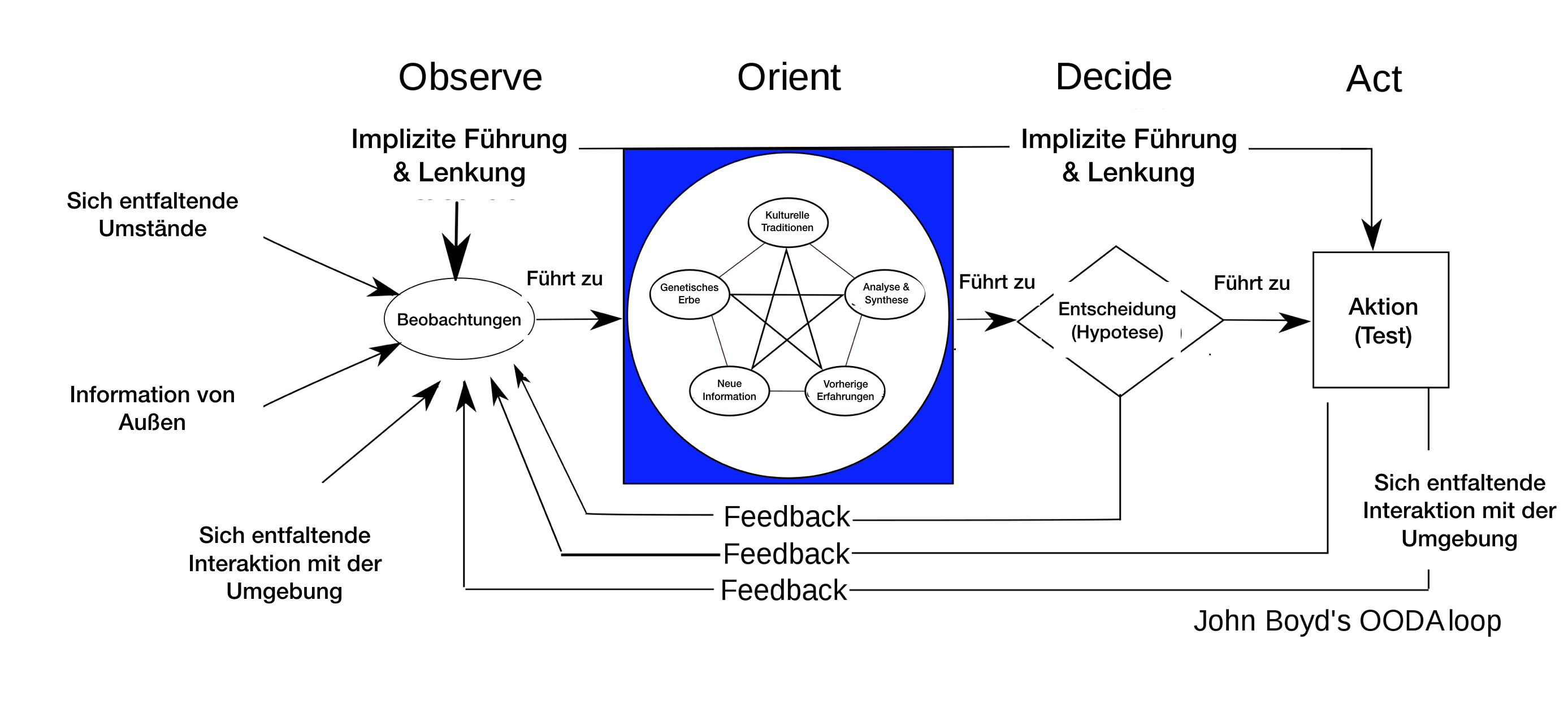 Cl _ interp Verhältnis Matchmaking