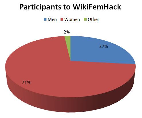 Γράφημα πίτας: 71% γυναίκες, 27% άνδρες, 2% άλλο