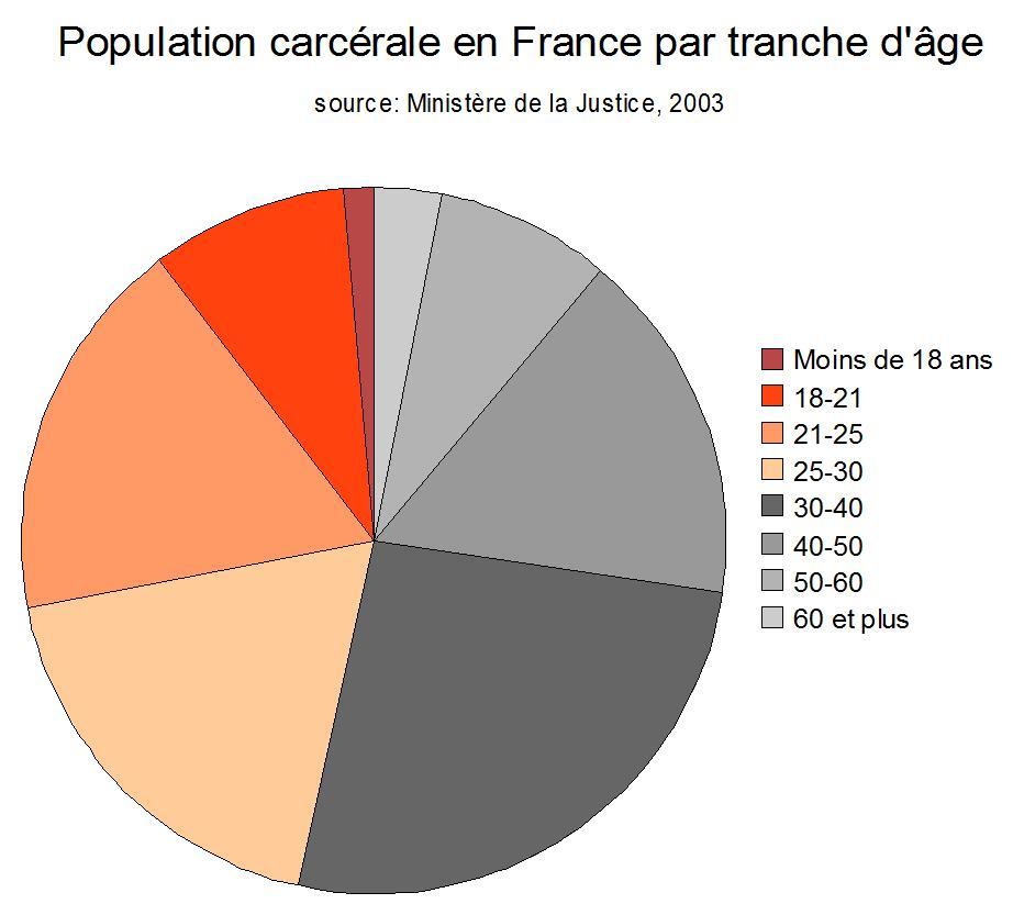 file population carc rale par tranche d 39 ge en france. Black Bedroom Furniture Sets. Home Design Ideas