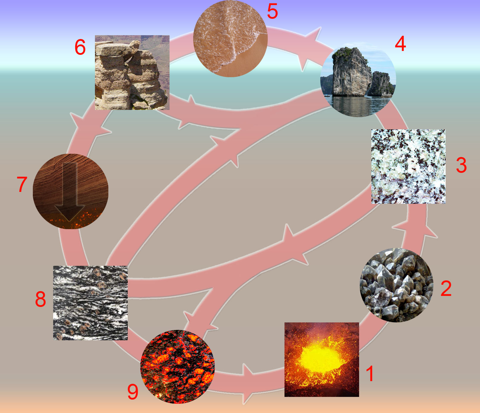 Rock cycle wikipedia for Rocks and soil wikipedia
