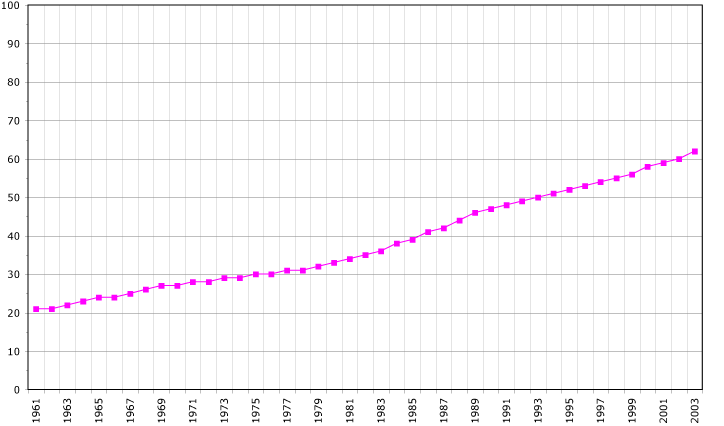 Demographics of American Samoa - Wikipedia