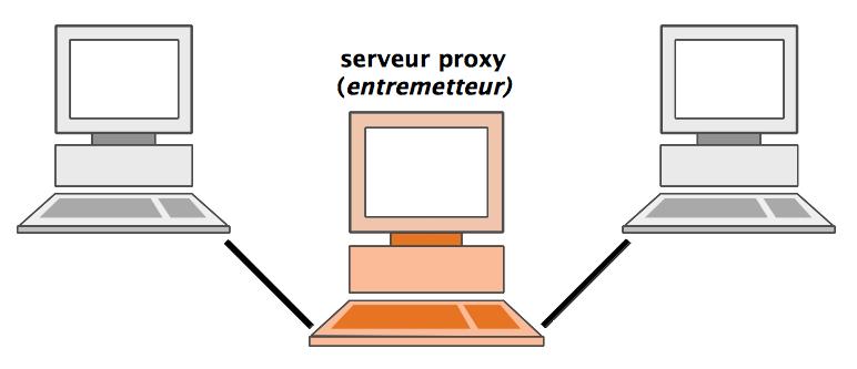 Proxy — Wikipédia