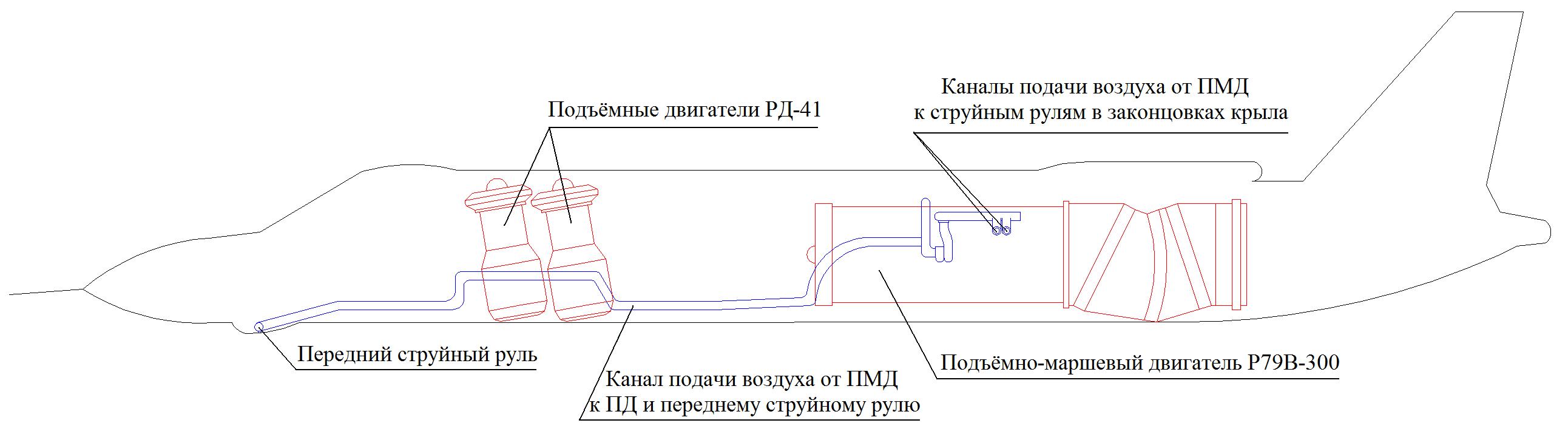 Scheme_of_Yak-141_powerplant.png