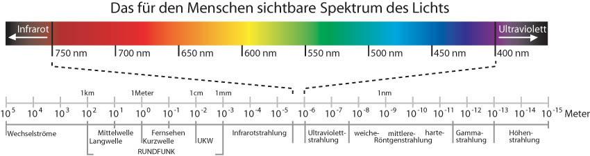 espectros de luz yahoo dating