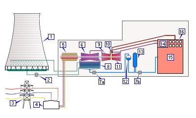 Steam Generator Power Plant Steam-electric Power Plant.png