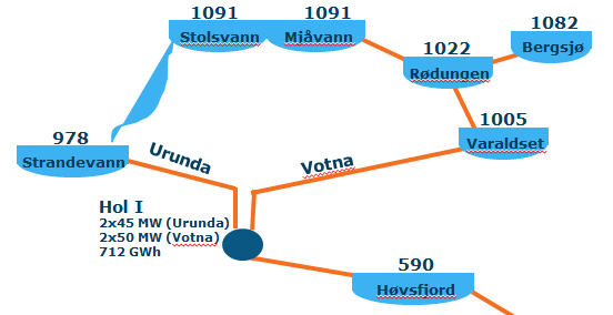 The Hol 1 power station utilizes water from two watercourses, Urunda, where Strandavatnet, is the intake reservoir, and Votna where Varaldset is the intake reservoir. Stolsvatnet is the biggest and highest reservoir in the Votna watercourse. Info: E-CO http://www.e-co.no/