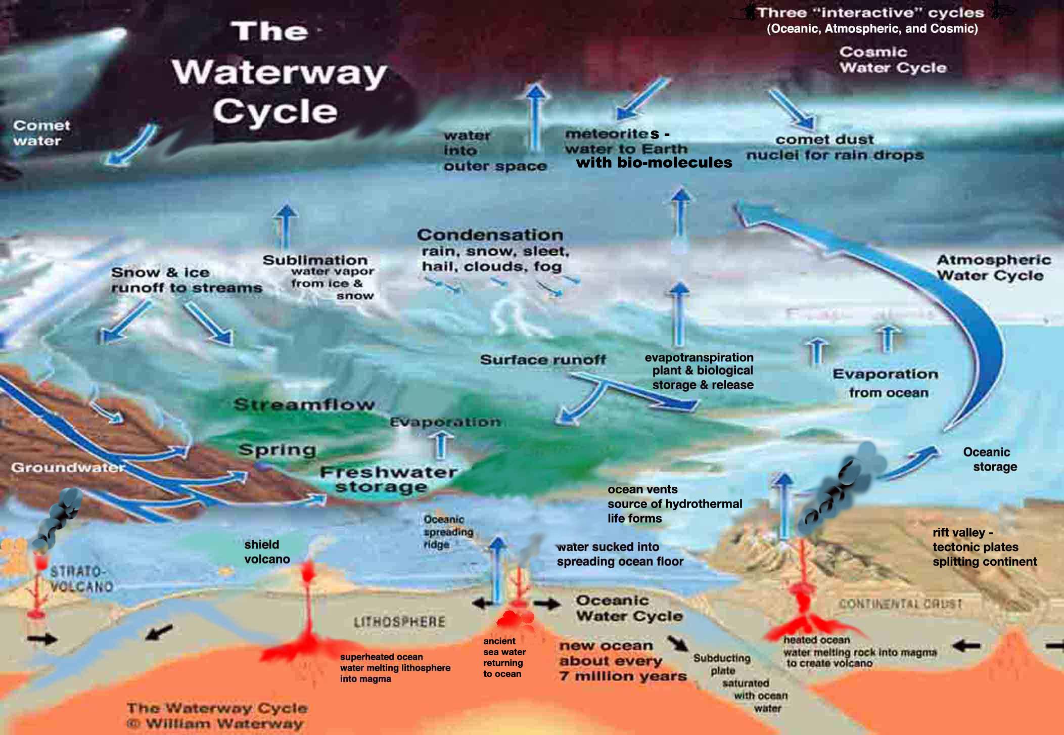 the waterways to freedom essay