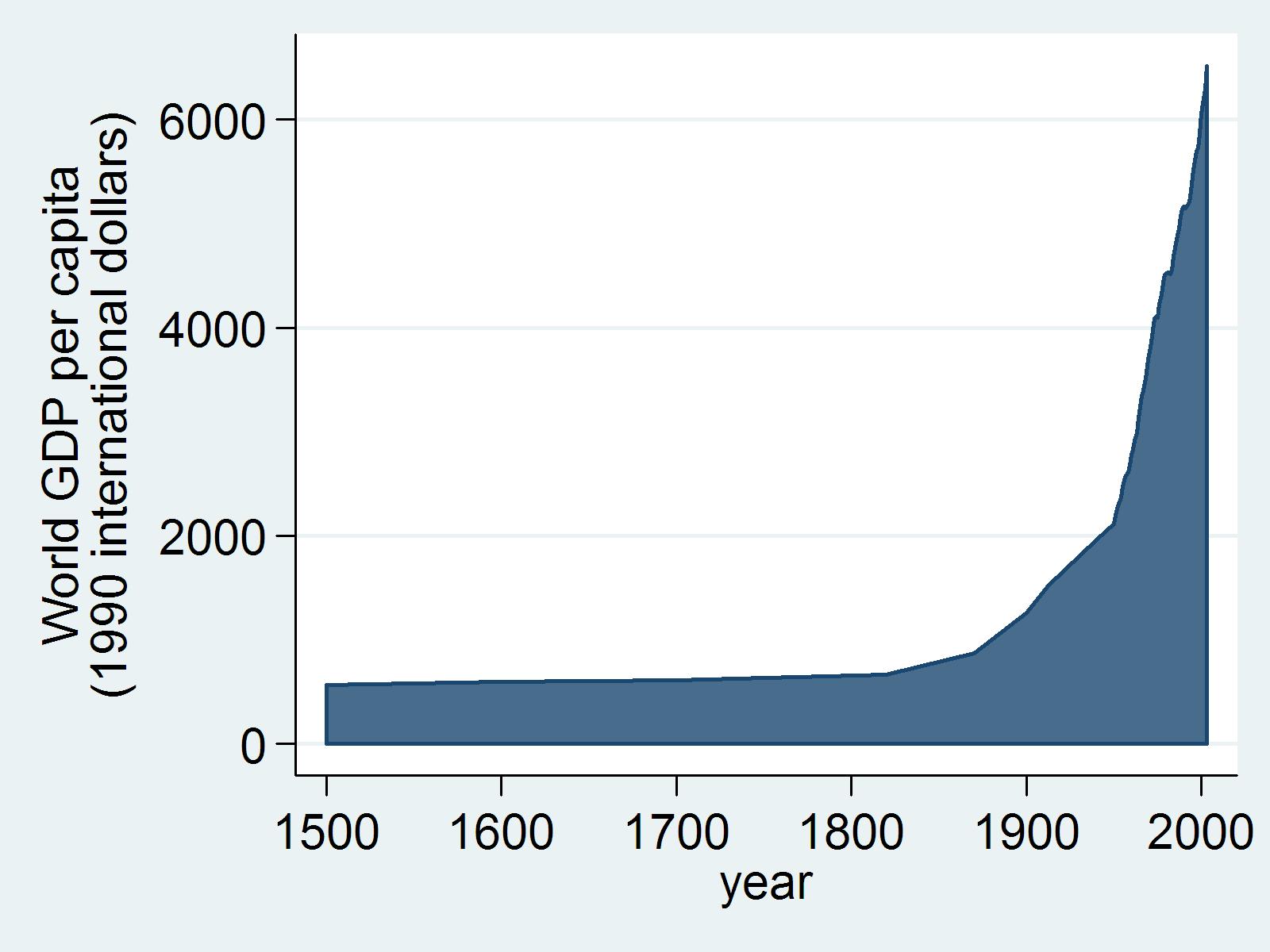 orldpercapitabetween15002003