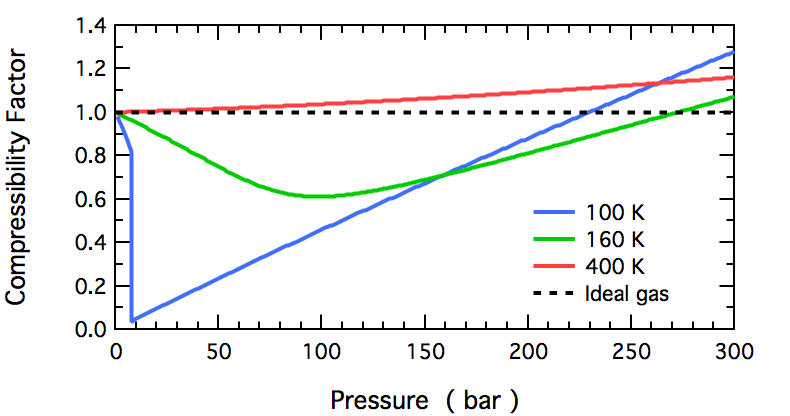 Compressibility charts for real gas at different temperatures