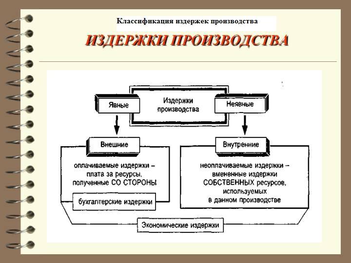 Курсовая Экономика Издержки предприятия Курсовая на тему издержки предприятия