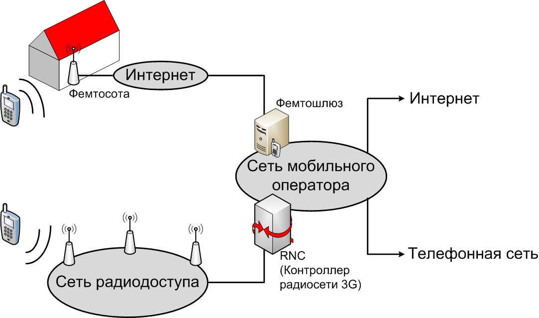 File:Схема подключения