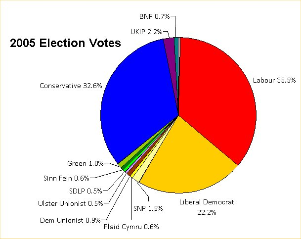 Make Your Own Pie Chart: 2005 election pie chart.jpg - Wikimedia Commons,Chart