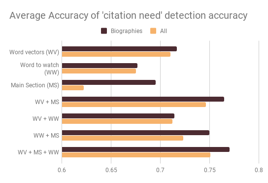 Accuracy of citation need detection on automatically labeled data