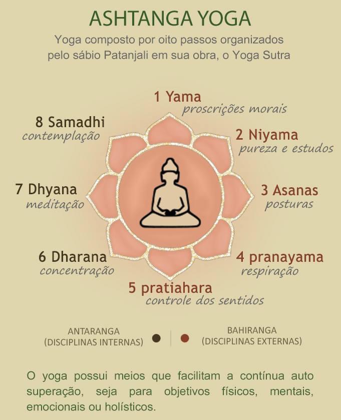 5 yoga sutras