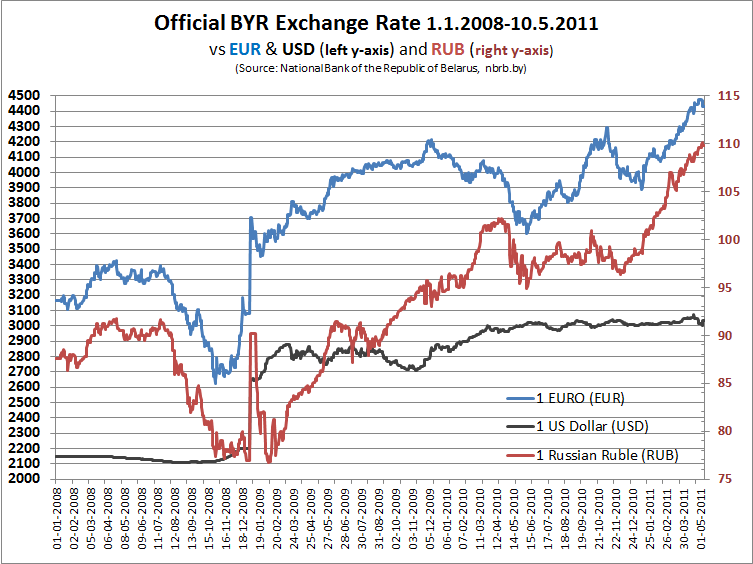 File Byr Exchange Rate 1 2008 10 5