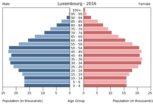 an overview of the country of luxemburg By country luxembourg statistics summary (2002 - present) you are here: by country luxembourg quick links sitemap home health topics.