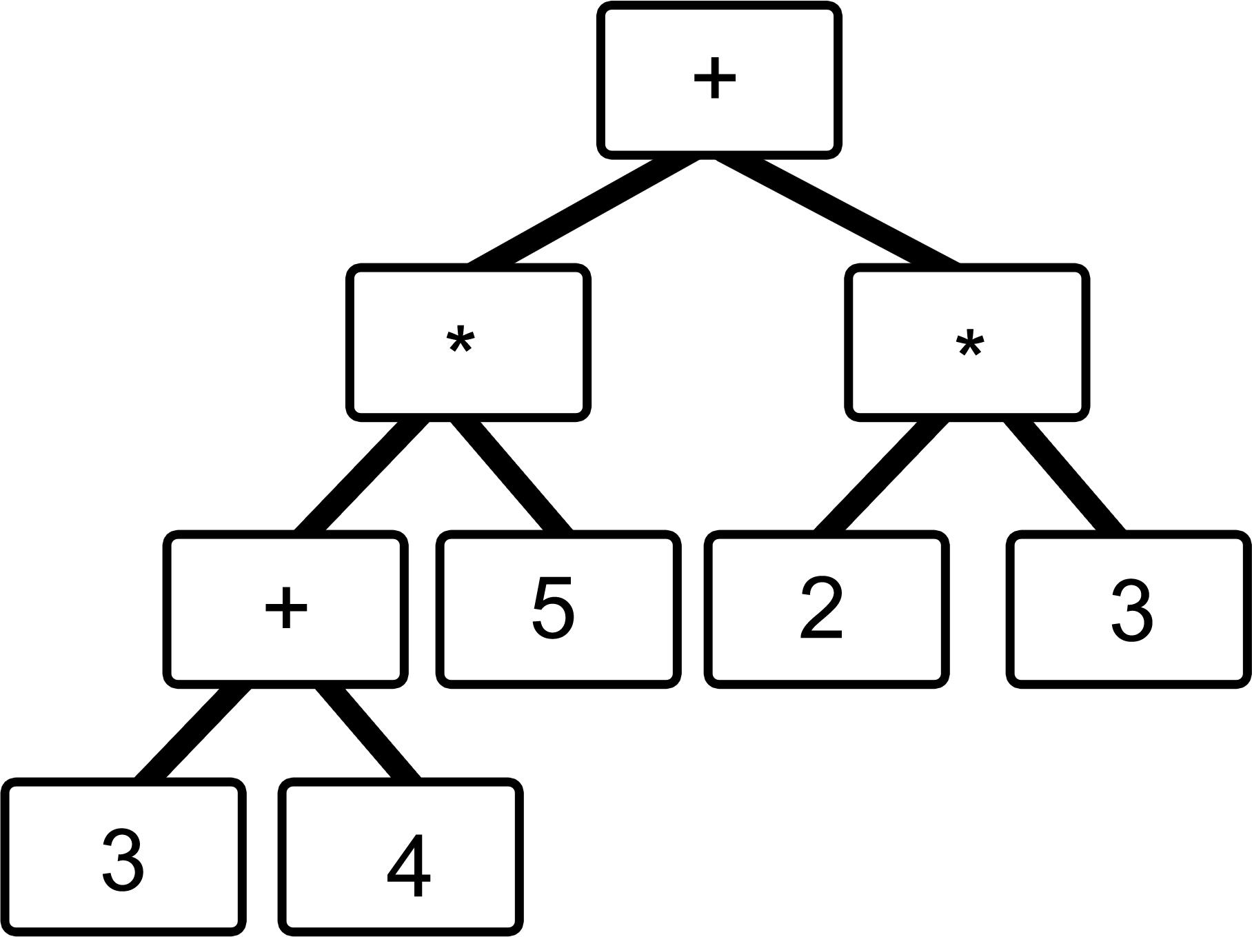 Rechenterm Baum