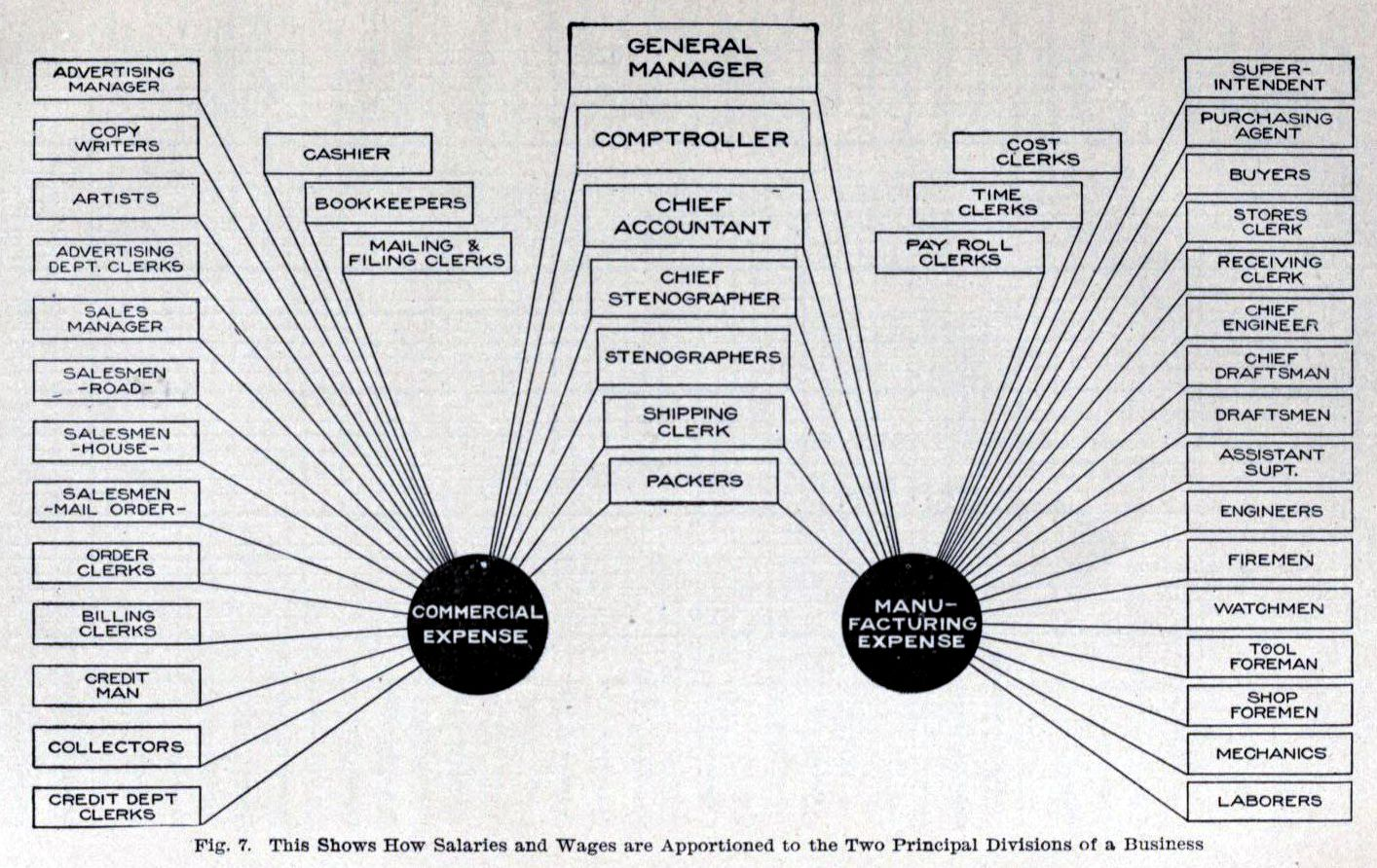 Corporate Organizational Chart: Chart of Corporate Commercial Expenses and Manufacturing ,Chart