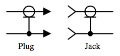 Electronic symbols for the plug and jack coaxial connectors
