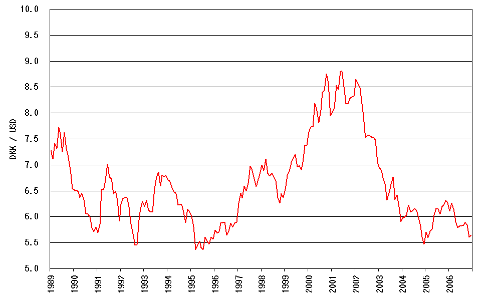 US Dollar to Danish Krone currency exchange rate
