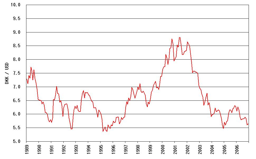 File:DKK-USD 1989-.png - Wikimedia Commons