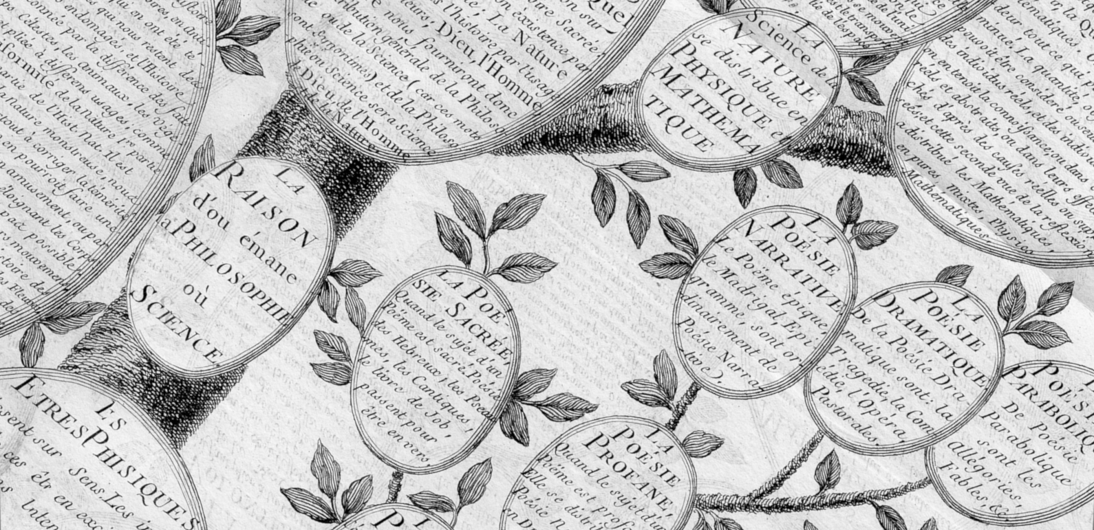 Detail of Tree of Knowledge after Diderot & d Alembert s Encyclopé by Chrétien Frédéric Guillaume Roth