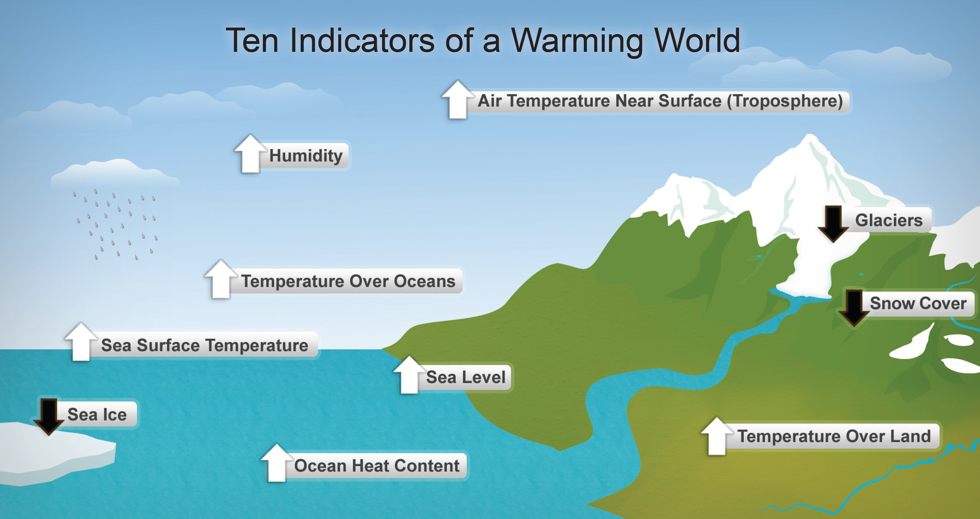 Diagram showing ten indicators of global warmingg ccuart