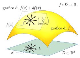 Il differenziale è la parte lineare dell'applicazione affine che ha il grafico tangente a quello della funzione