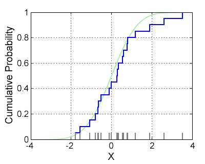 Empirical distribution function - Wikipedia